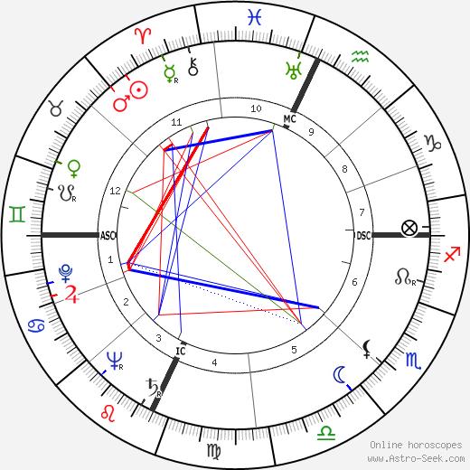 John Burns Kidd tema natale, oroscopo, John Burns Kidd oroscopi gratuiti, astrologia