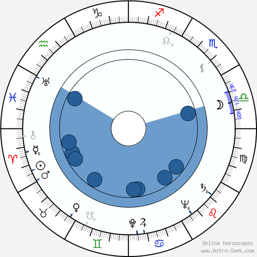 Karel Berman wikipedia, horoscope, astrology, instagram