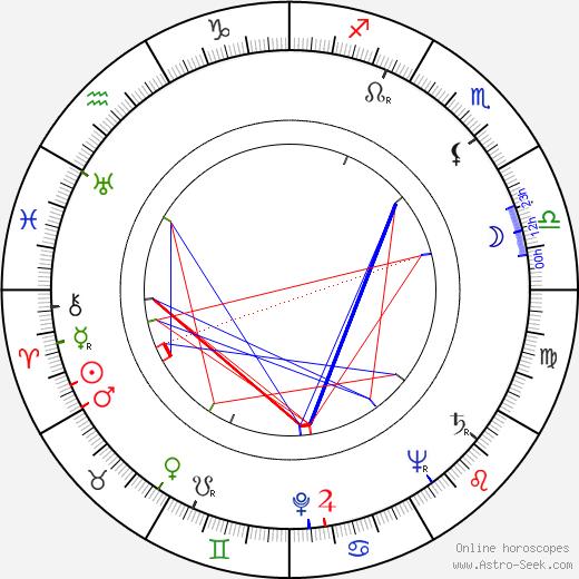 Karel Berman birth chart, Karel Berman astro natal horoscope, astrology