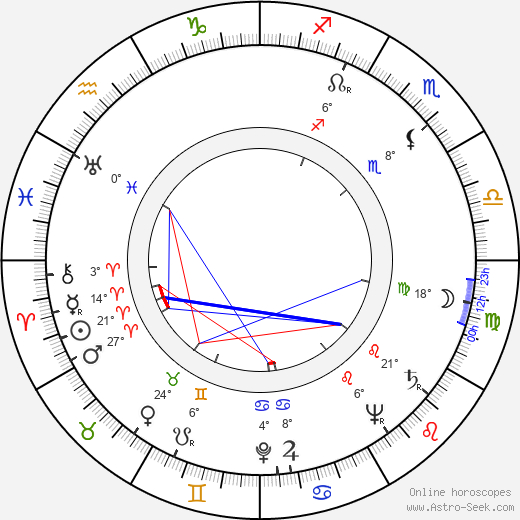 Leonid Aristov birth chart, biography, wikipedia 2019, 2020