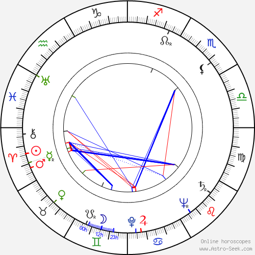 Lester James Peries birth chart, Lester James Peries astro natal horoscope, astrology