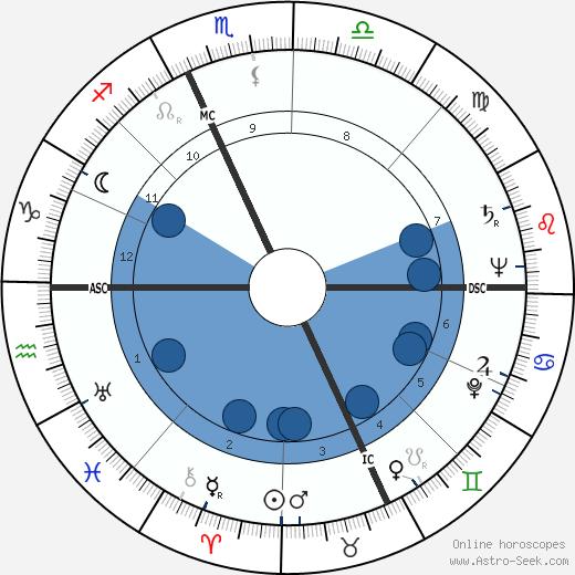 Licio Gelli wikipedia, horoscope, astrology, instagram