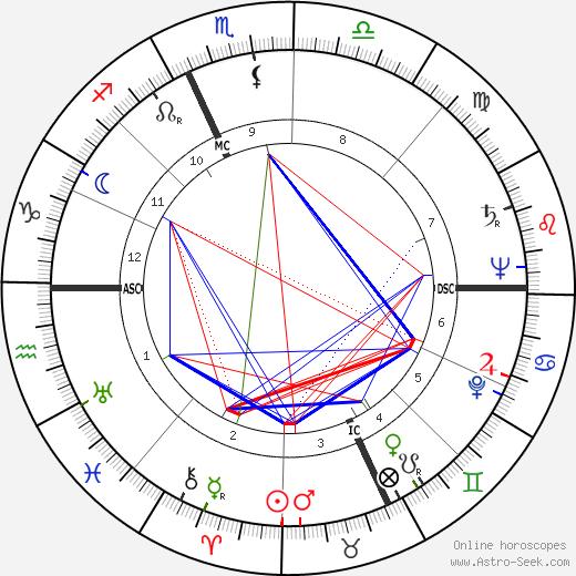 Licio Gelli tema natale, oroscopo, Licio Gelli oroscopi gratuiti, astrologia