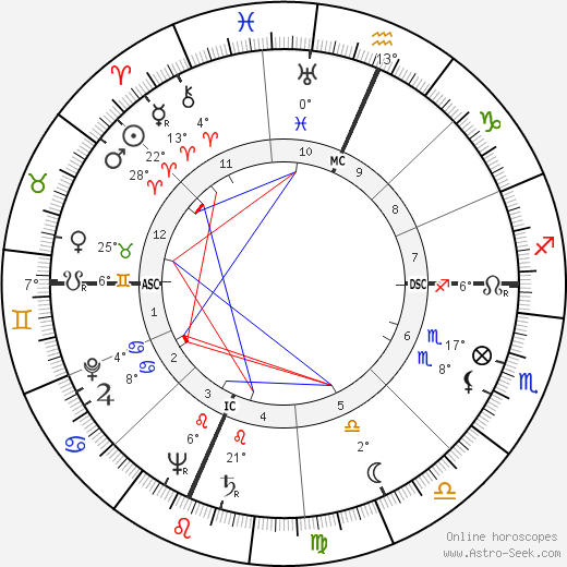 Madalyn Murray O'Hair birth chart, biography, wikipedia 2019, 2020