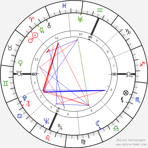 Madalyn Murray O'Hair astro natal birth chart, Madalyn Murray O'Hair horoscope, astrology