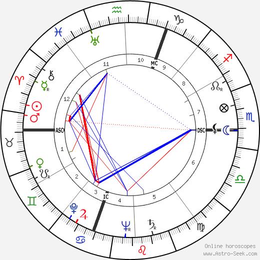Merce Cunningham astro natal birth chart, Merce Cunningham horoscope, astrology