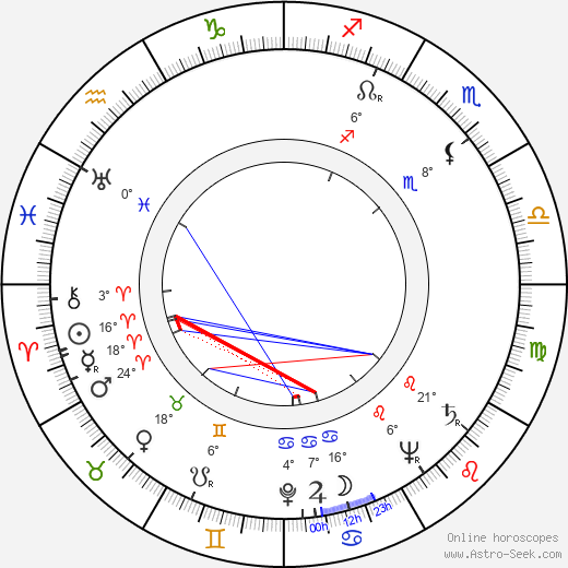 Miklós Gábor birth chart, biography, wikipedia 2019, 2020