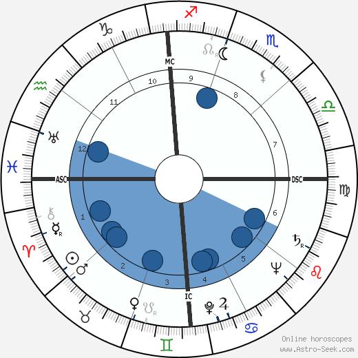 Mildred Caroon Bailey wikipedia, horoscope, astrology, instagram