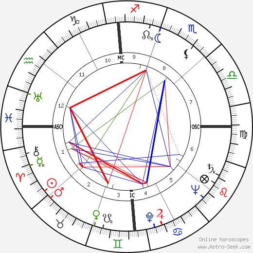 Mildred Caroon Bailey день рождения гороскоп, Mildred Caroon Bailey Натальная карта онлайн