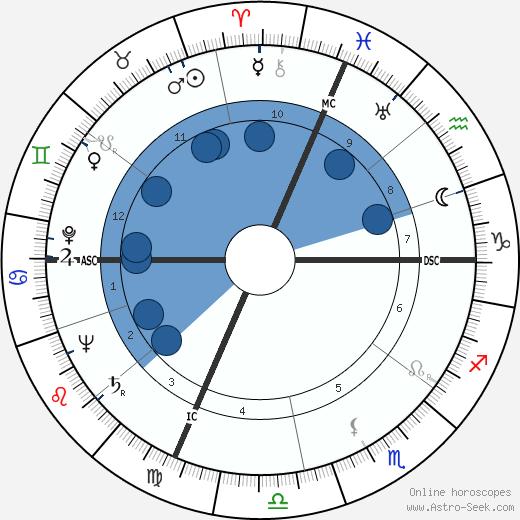 Oleg V. Penkovsky wikipedia, horoscope, astrology, instagram