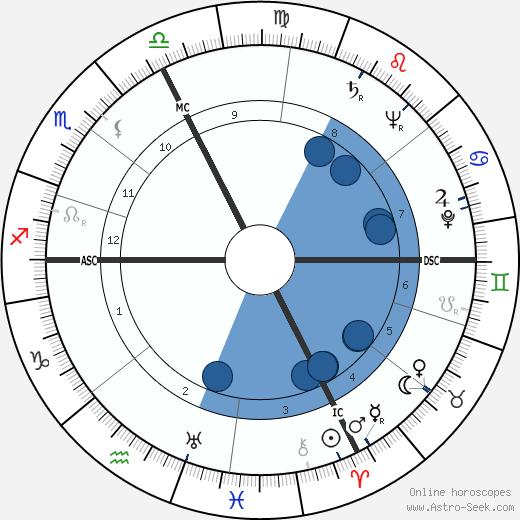 René Duvillier wikipedia, horoscope, astrology, instagram