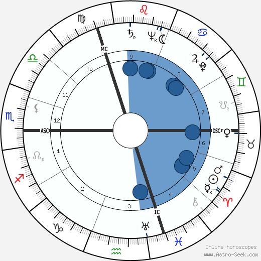 Roger Pigaut horoscope, astrology, sign, zodiac, date of birth, instagram