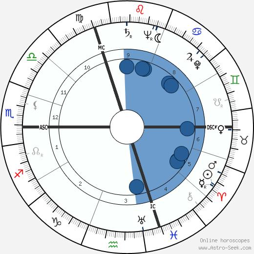 Roger Pigaut wikipedia, horoscope, astrology, instagram