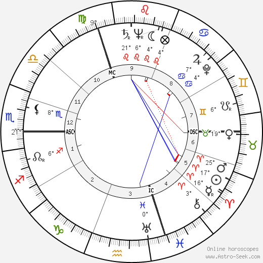 Roger Pigaut birth chart, biography, wikipedia 2019, 2020