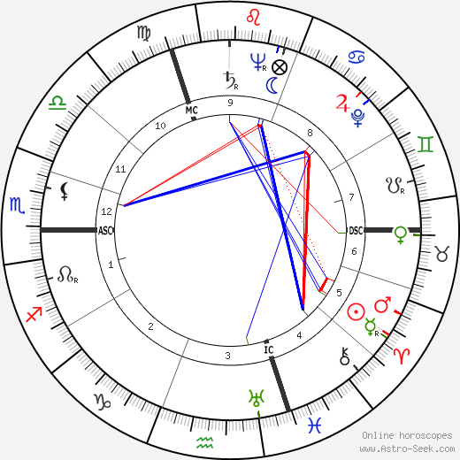 Roger Pigaut tema natale, oroscopo, Roger Pigaut oroscopi gratuiti, astrologia
