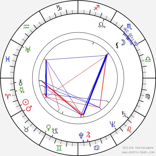 Veikko Itkonen birth chart, Veikko Itkonen astro natal horoscope, astrology