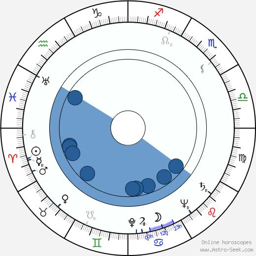 William T. Hurtz wikipedia, horoscope, astrology, instagram