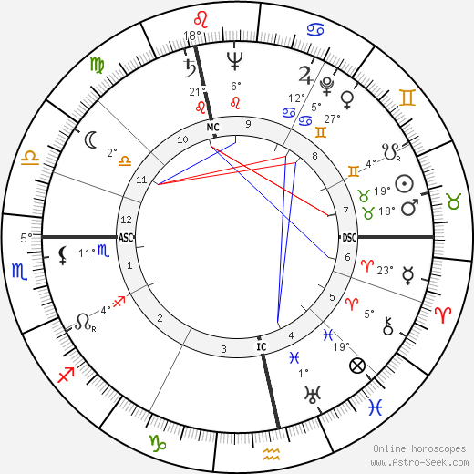 André Diligent birth chart, biography, wikipedia 2019, 2020