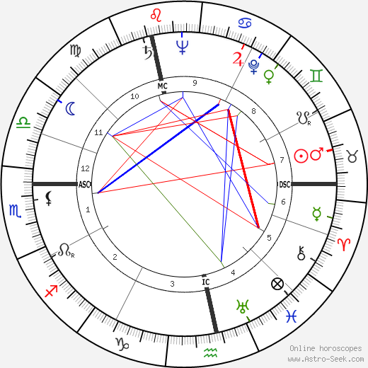 André Diligent birth chart, André Diligent astro natal horoscope, astrology