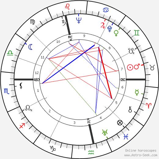 André Diligent день рождения гороскоп, André Diligent Натальная карта онлайн