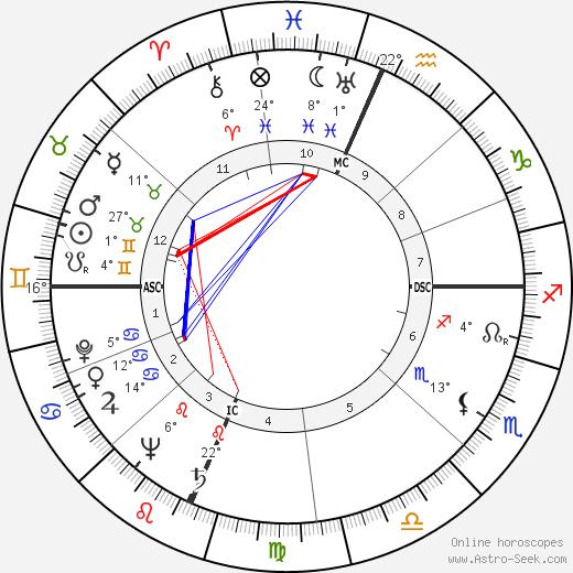 Betty Garrett birth chart, biography, wikipedia 2019, 2020