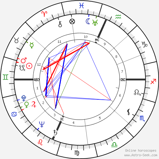Betty Garrett astro natal birth chart, Betty Garrett horoscope, astrology