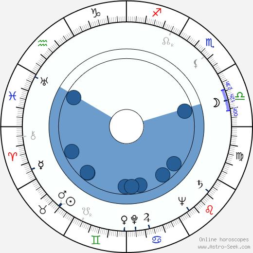 Chris K. Ishii wikipedia, horoscope, astrology, instagram