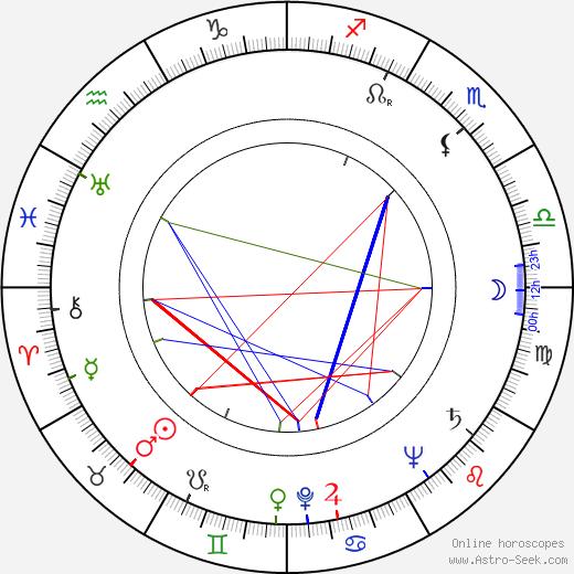 Chuck Roberson astro natal birth chart, Chuck Roberson horoscope, astrology