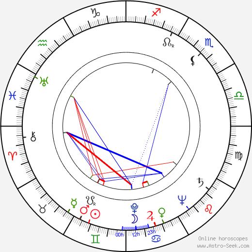 Ctibor Kováč tema natale, oroscopo, Ctibor Kováč oroscopi gratuiti, astrologia