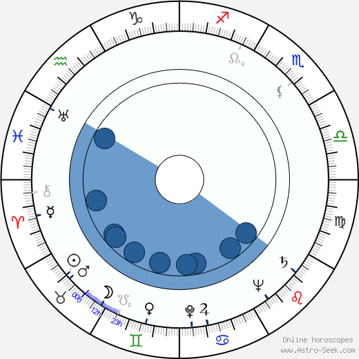 Dan O'Herlihy wikipedia, horoscope, astrology, instagram