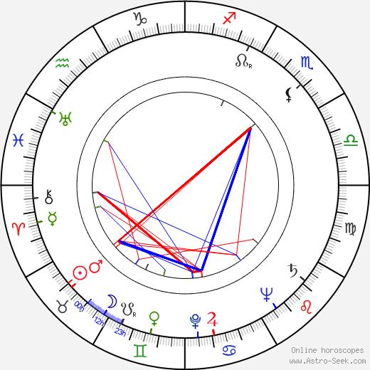 Dan O'Herlihy astro natal birth chart, Dan O'Herlihy horoscope, astrology
