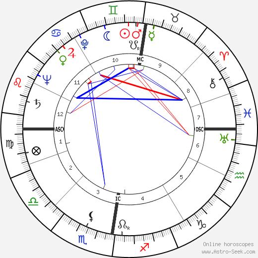 Eric Lomax день рождения гороскоп, Eric Lomax Натальная карта онлайн
