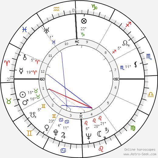 Eva Perón birth chart, biography, wikipedia 2019, 2020