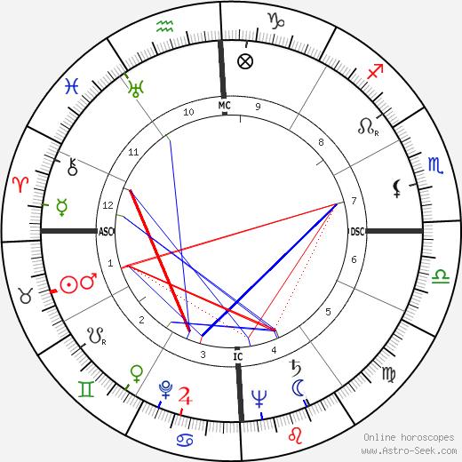 Eva Perón astro natal birth chart, Eva Perón horoscope, astrology