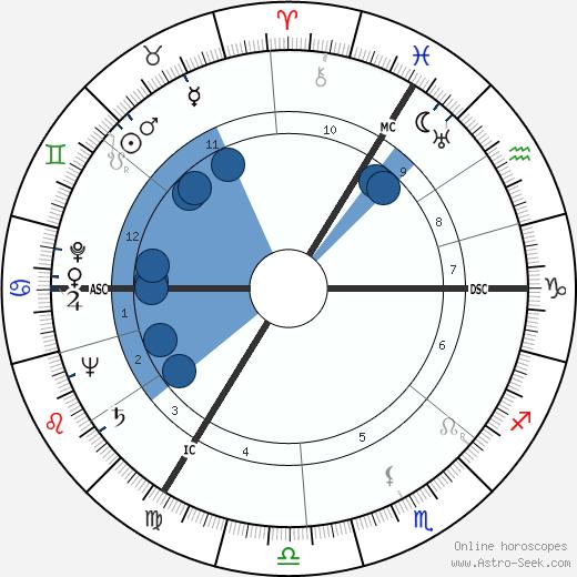 Gayatri Devi wikipedia, horoscope, astrology, instagram