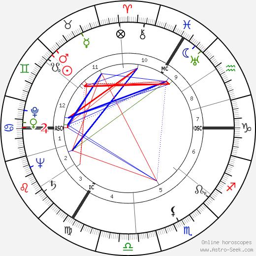 Gayatri Devi tema natale, oroscopo, Gayatri Devi oroscopi gratuiti, astrologia