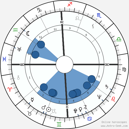 George P. Mitchell wikipedia, horoscope, astrology, instagram