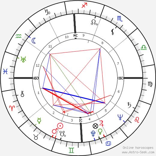 George P. Mitchell tema natale, oroscopo, George P. Mitchell oroscopi gratuiti, astrologia