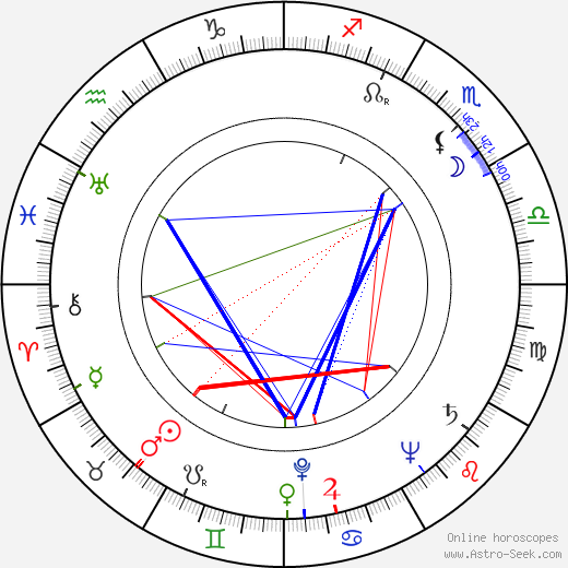 Heikki Hannula astro natal birth chart, Heikki Hannula horoscope, astrology