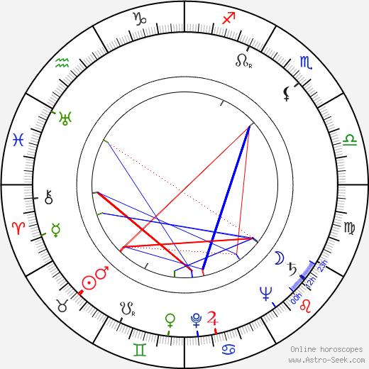 Jean Cornec день рождения гороскоп, Jean Cornec Натальная карта онлайн