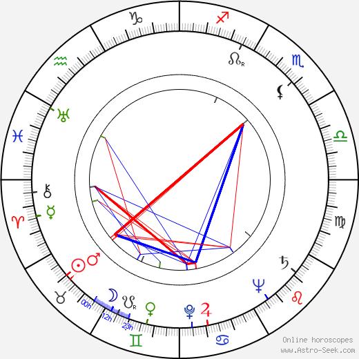 John Meredyth Lucas astro natal birth chart, John Meredyth Lucas horoscope, astrology