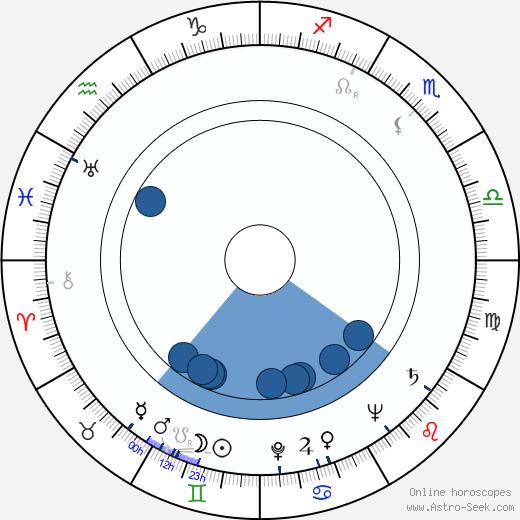 Joris Collet wikipedia, horoscope, astrology, instagram