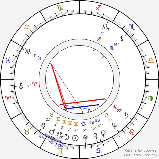 Joris Collet birth chart, biography, wikipedia 2020, 2021