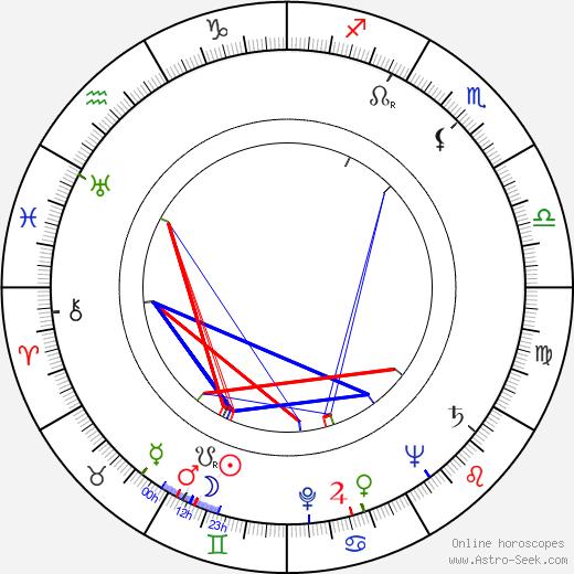 Joris Collet birth chart, Joris Collet astro natal horoscope, astrology
