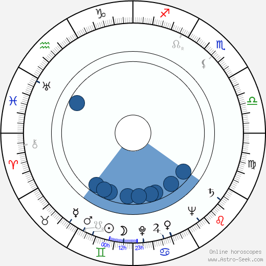 June Jocelyn wikipedia, horoscope, astrology, instagram