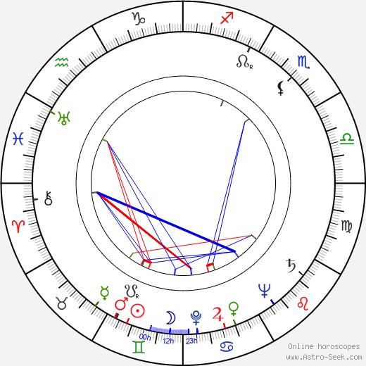 June Jocelyn astro natal birth chart, June Jocelyn horoscope, astrology