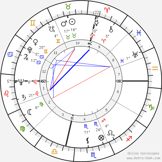 Lex Barker birth chart, biography, wikipedia 2019, 2020