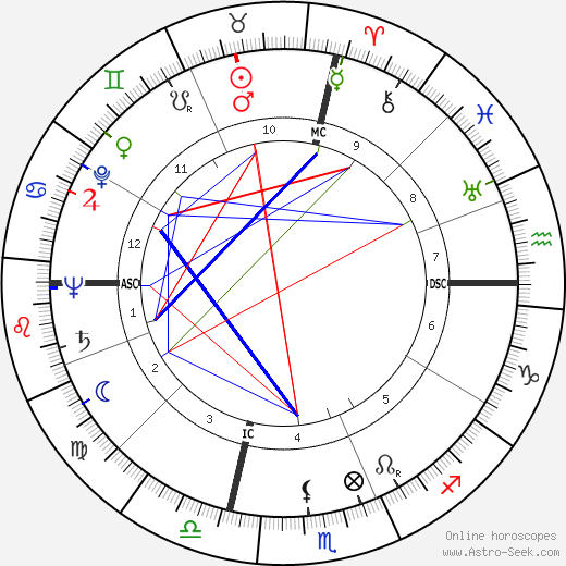 Lex Barker astro natal birth chart, Lex Barker horoscope, astrology