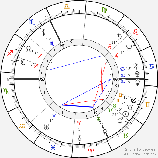 Liberace birth chart, biography, wikipedia 2019, 2020