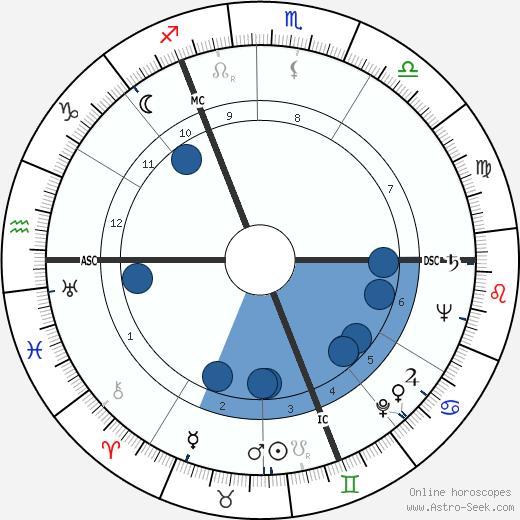Margot Fonteyn wikipedia, horoscope, astrology, instagram